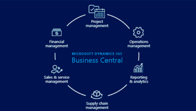 Dynamics 365 Business Central - all-in-one-business-solution